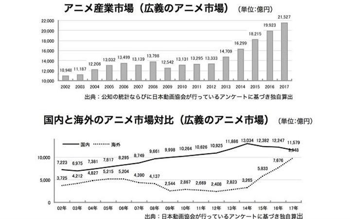 日本动画产业创历史最高!海外市场接近1兆日元