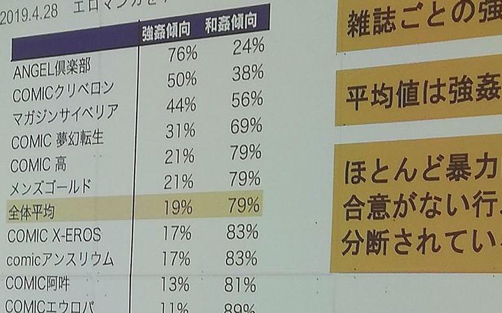 自愿多还是强上多?日本工口漫画统计家统计杂志上的表现