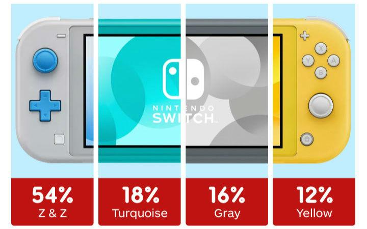 Switch Lite预购颜色投票 黄色主机垫底