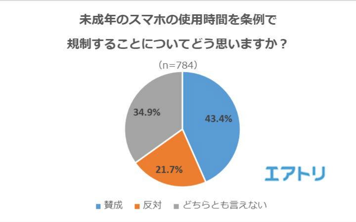"""日本媒体调查网友对""""限制未成年人用手机""""的看法"""