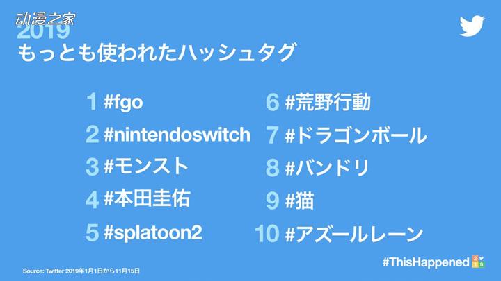 日本2019年推特常用话题与标签榜